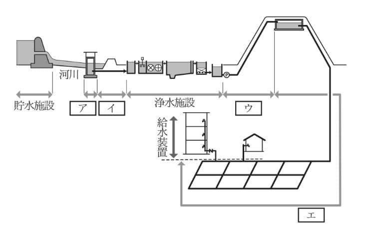 工事 給水 技術 合格 主任 率 者 装置